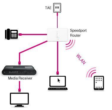 Beispielverkabelung_Telekom